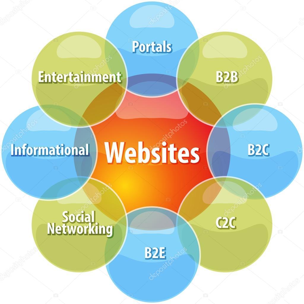 Ilustrao de diagrama do site tipos negcios stock photo business strategy concept infographic diagram illustration of types of websites foto de kgtohbu ccuart Images