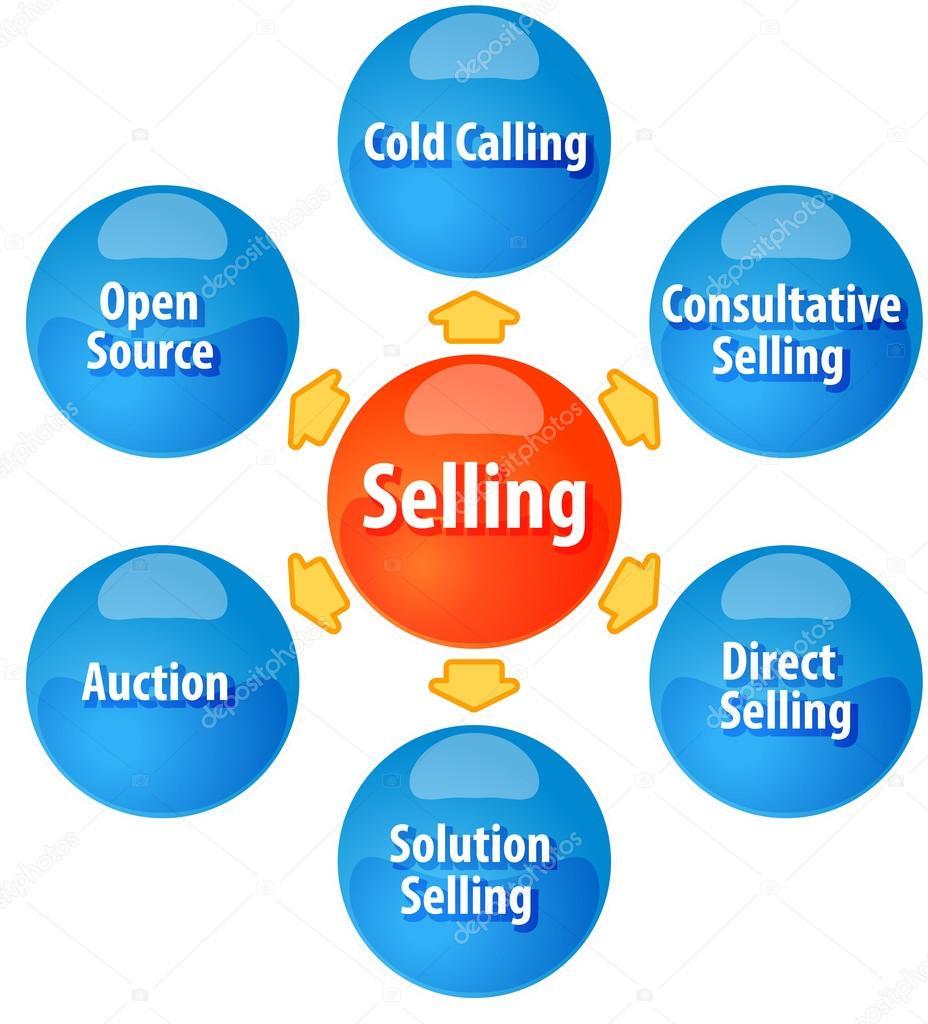 Selling: Methods Of Selling Business Diagram Illustration