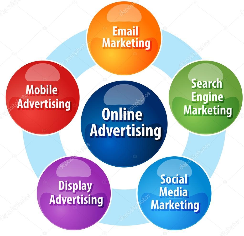 online advertisment