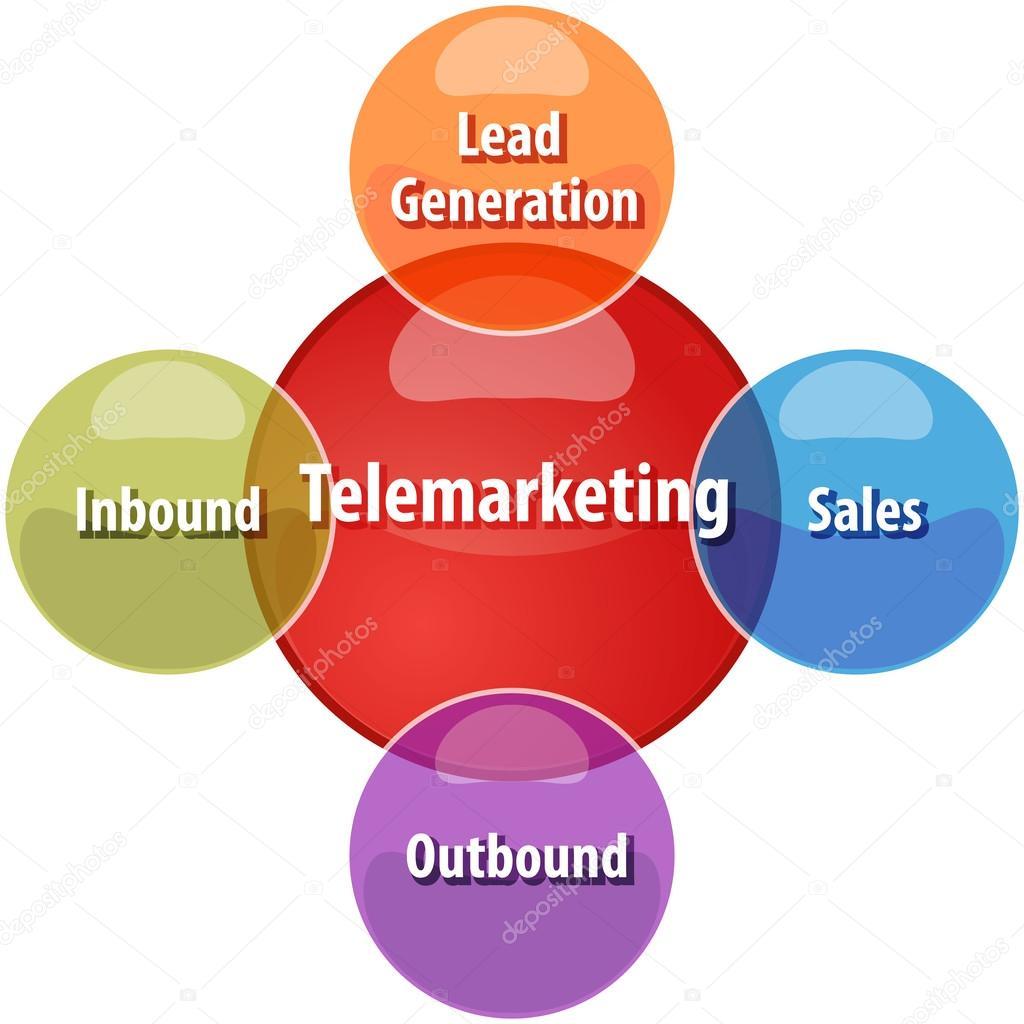 Ilustrao de diagrama do telemarketing tipos negcios fotografias business strategy concept infographic diagram illustration of types of telemarketing fotografia por kgtohbu ccuart Images