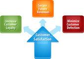 Customer satisfaction business diagram illustration
