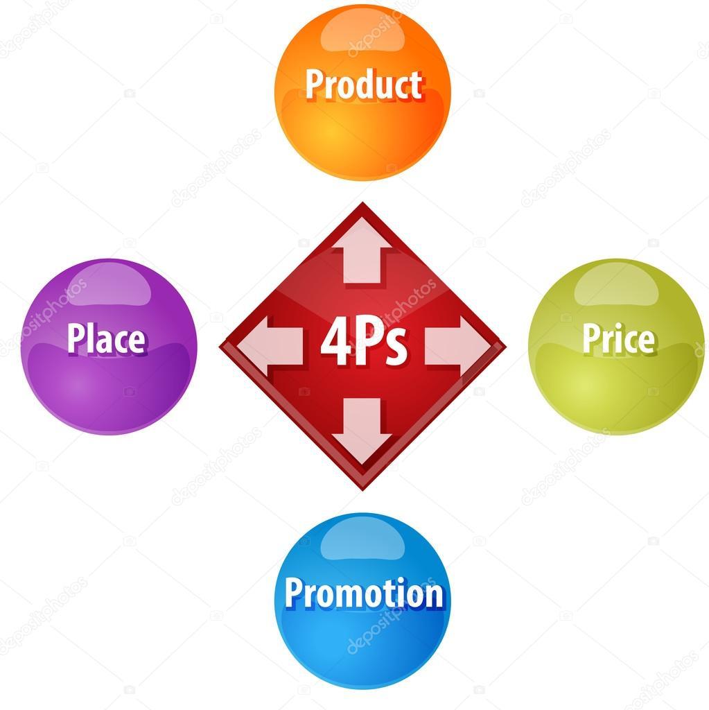 Ilustrao de diagrama do marketing mix negcios fotografias de business strategy concept infographic diagram illustration of 4ps marketing mix fotografia por kgtohbu ccuart Image collections