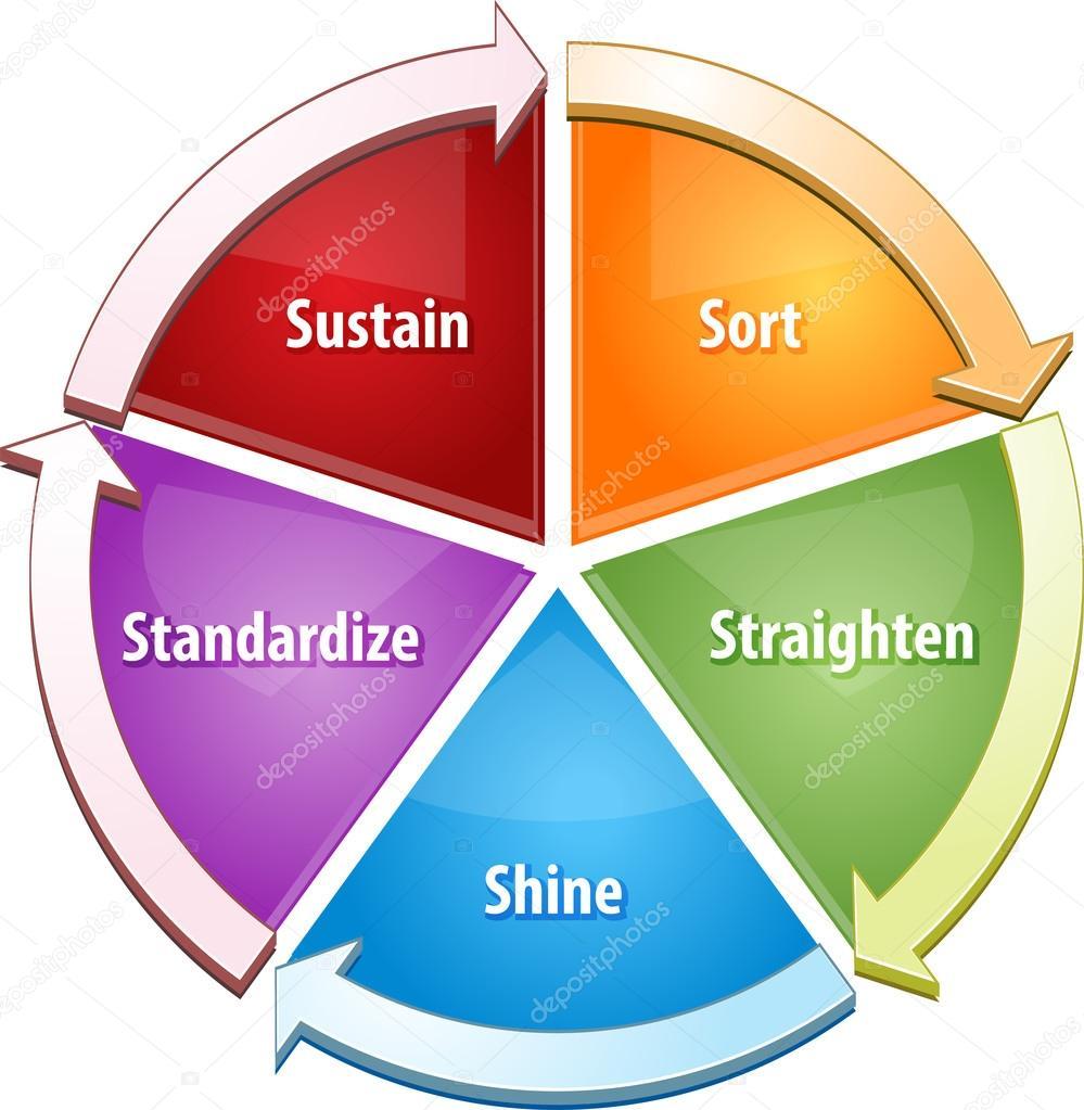5s strategy business diagram illustration stock photo kgtohbu business strategy concept infographic diagram illustration of 5s concept sort straighten shine standardize sustain foto de kgtohbu ccuart Gallery