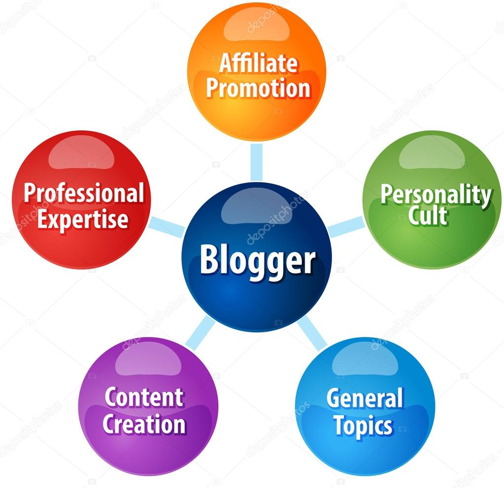 Blogger types qualities business diagram illustration stock photo blogger types qualities business diagram illustration fotografia de stock ccuart Images