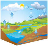 Photo Water Cycle. Vector diagram