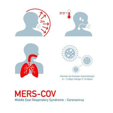 MERS symptoms