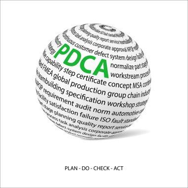 Plan do check act word ball (PDCA)
