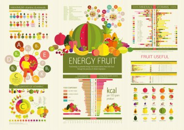 Energy density of fruits