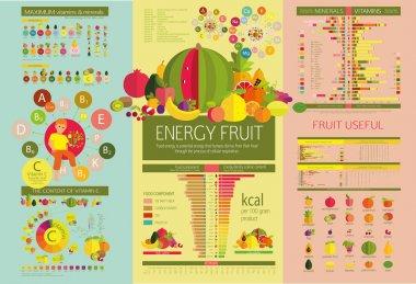 Energy density of fruits