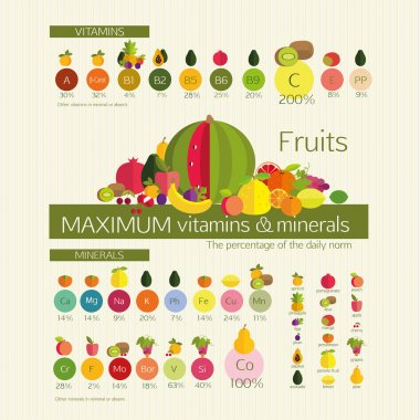 Fruits with maximum content of vitamins