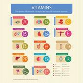 Vitamíny na lidské orgány
