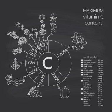 maximum content of vitamin C