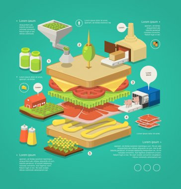 infographic with layered sandwich