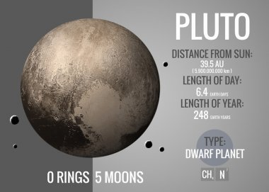 Pluto - Infographic presents one of the solar system planet, look and facts. This image elements furnished by NASA.