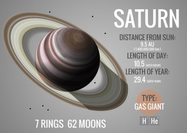 Saturn - Infographic presents one of the solar system planet, look and facts. This image elements furnished by NASA.