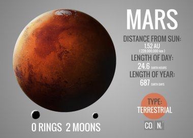 Mars - Infographic presents one of the solar system planet, look and facts. This image elements furnished by NASA.
