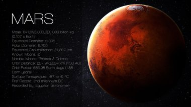 Mars - High resolution Infographic presents one of the solar system planet, look and facts. This image elements furnished by NASA.
