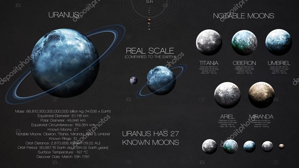 urano infografías de alta resolución sobre planeta del sistema