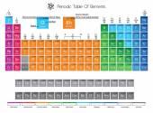 Periodická tabulka prvků barev vymezení