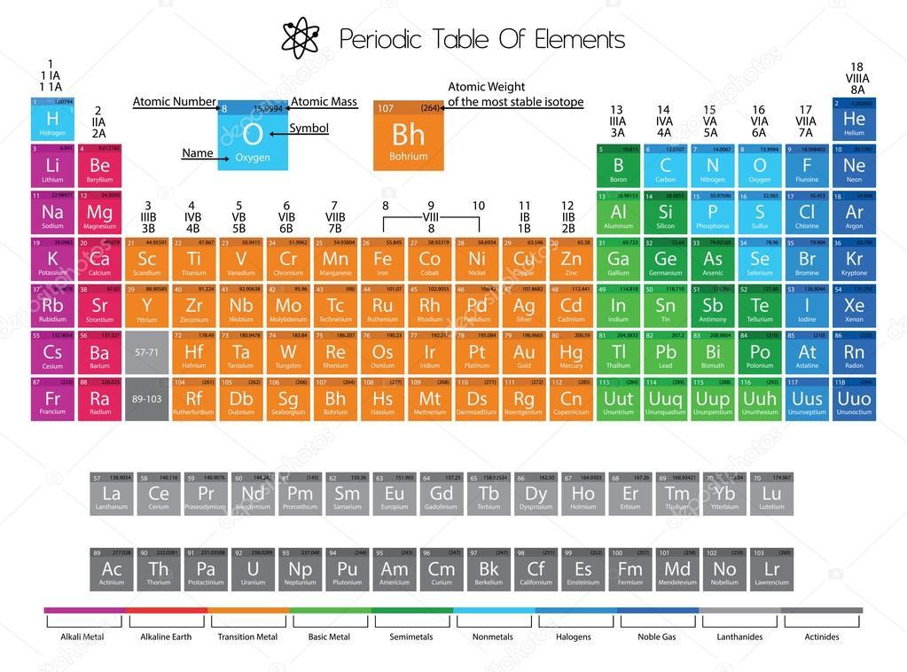 Tabla peridica de elementos con la delimitacin del color foto de tabla peridica de elementos con la delimitacin del color foto de stock urtaz Gallery