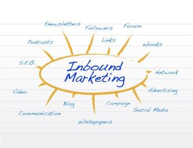 inbound marketing notepad conceptual illustration