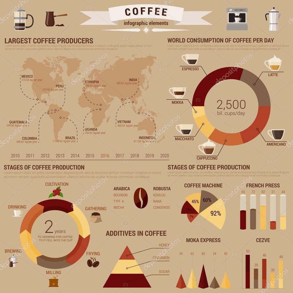 Coffee infographic or visual diagram layout or template with bar coffee infographic or visual diagram layout or template with bar and circle pie and conus charts and world map about brewing and additives consumption and pooptronica