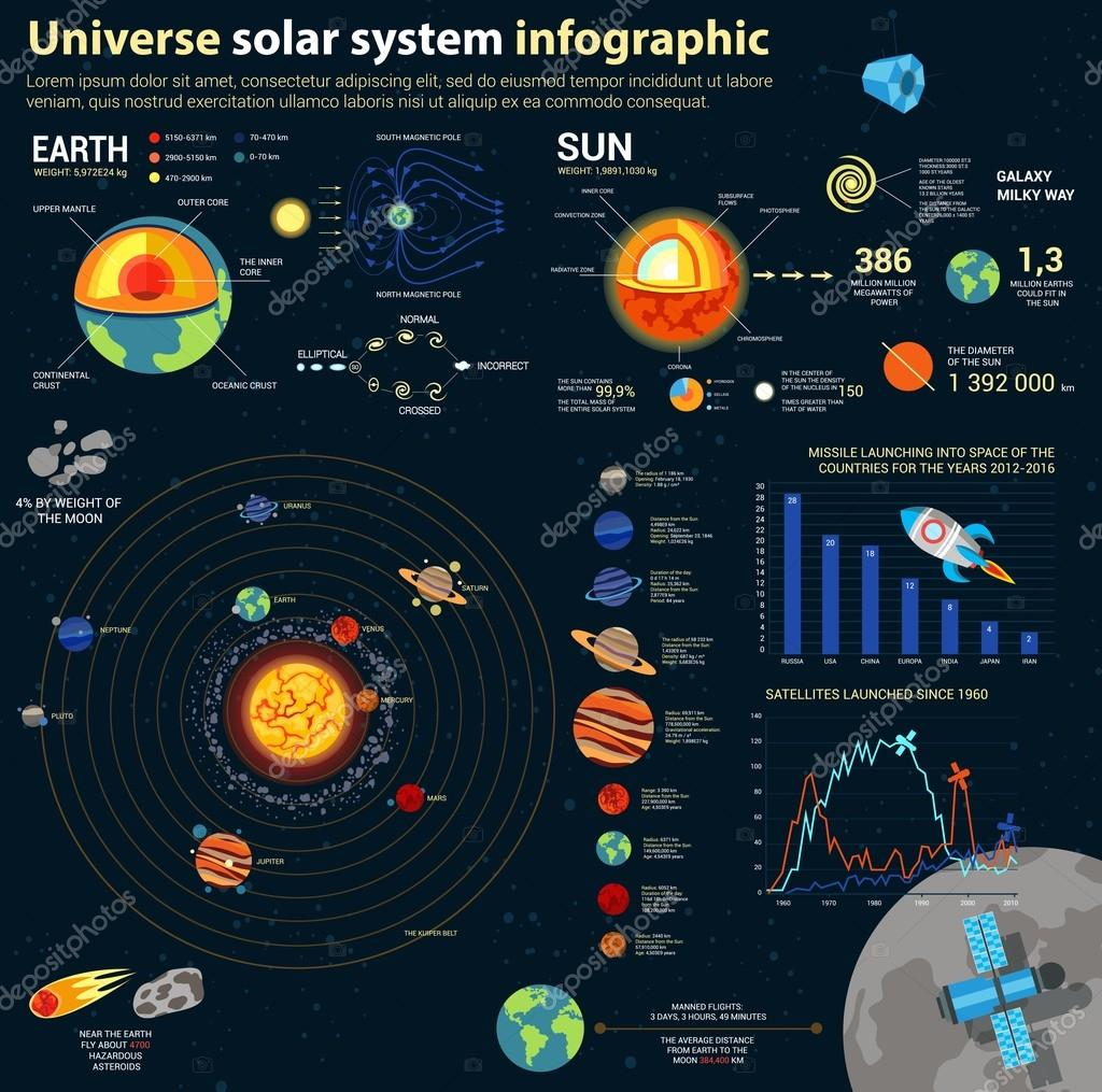 Astronomy solar system and universe infographics cosmos milky way astronomy solar system and universe infographics cosmos milky way and satellite flying over moon space rocket over bar chart and diagram galaxies and ccuart Choice Image