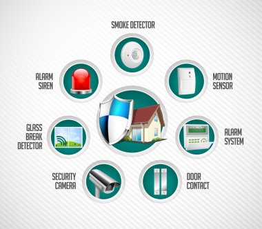 Home security system - motion detector, glass break sensor, gas detector, cctv camera, alarm siren, alarm system concept stock vector