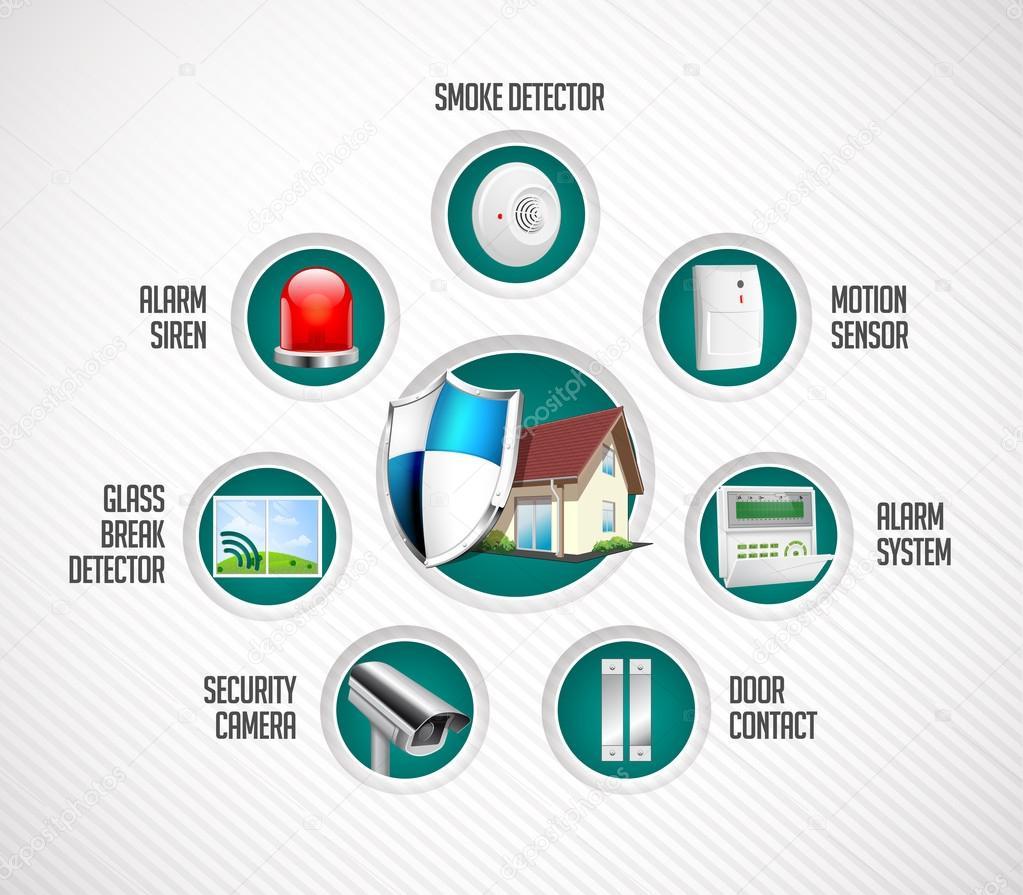 Home Security System   Motion Detector, Glass Break Sensor, Gas Detector,  Cctv Camera
