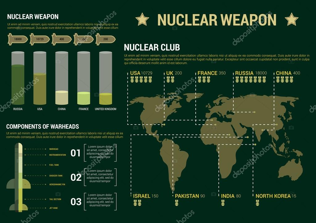 Poster Template | Military Infographic Charts Poster Template Stockvektor