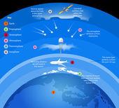 Légkör rétegét gázok körül föld