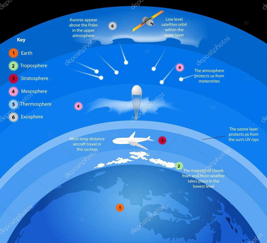 Atmosphere layers of gases surround Earth
