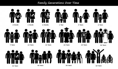 Family Generations Development Stages Process Over Time Cycle Stick Figure Pictogram Icons