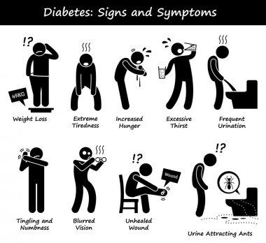 Diabetes Mellitus Diabetic High Blood Sugar Signs and Symptoms Stick Figure Pictogram Icons