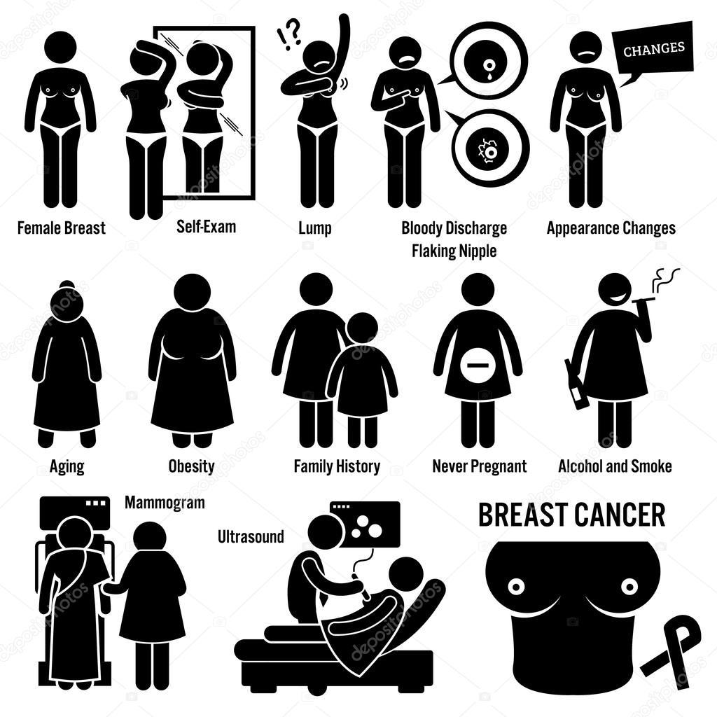 fatores de risco de causas de sintomas de c ncer de mama diagn stico stick figura pictograma. Black Bedroom Furniture Sets. Home Design Ideas