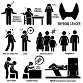 I sintomi del cancro della tiroide provoca i fattori di rischio diagnosi figura stilizzata pittogramma icone