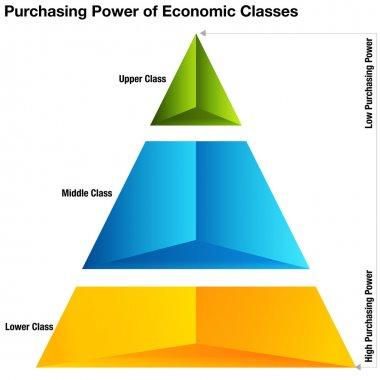 Purchasing Power of Economic Classes