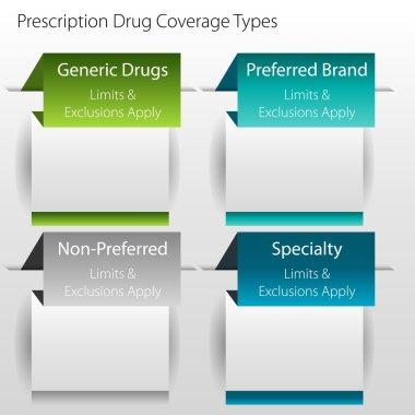 Healthcare Prescription Drug Coverage Types
