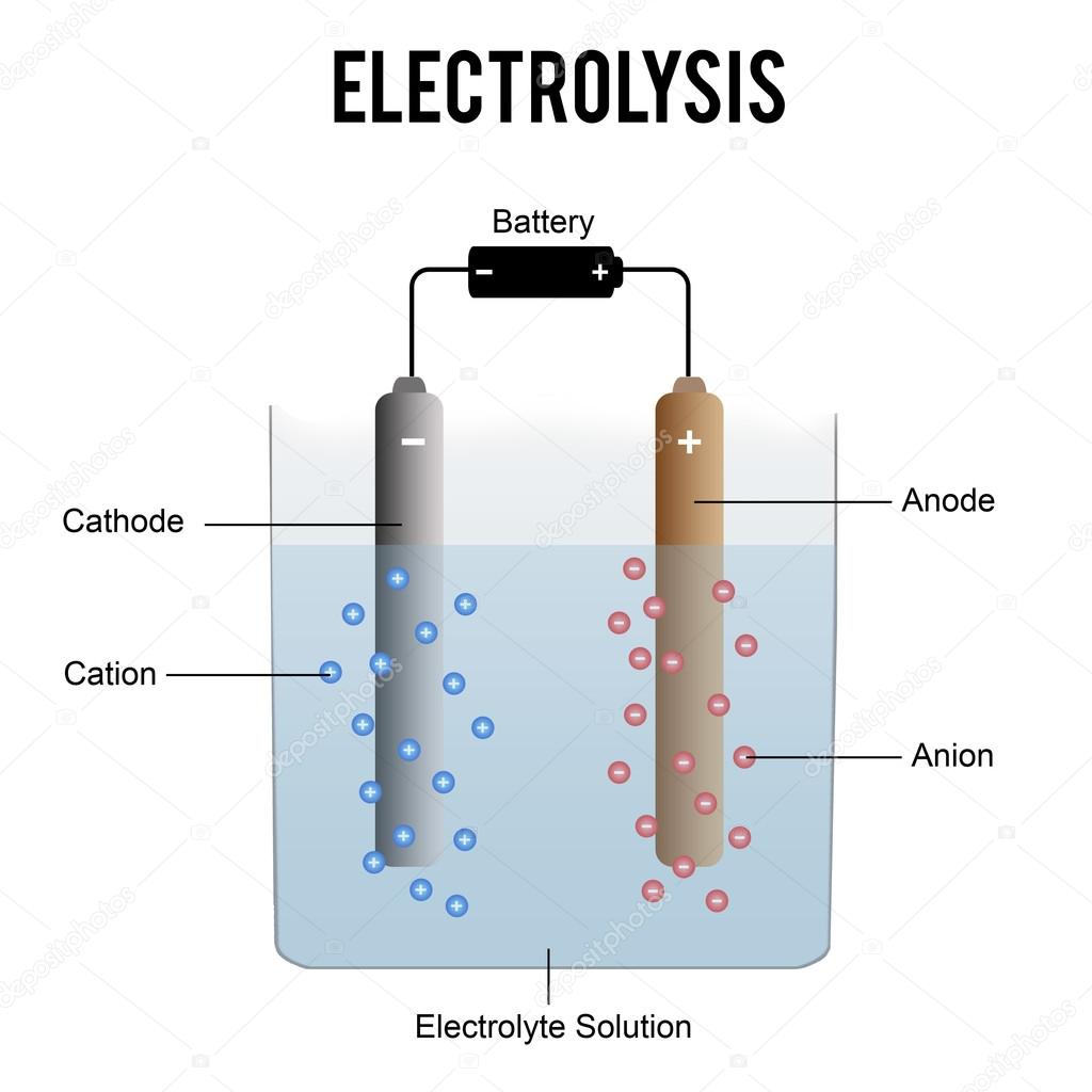 Earthing And Electrical Grounding Types Of Earthing in addition Create Basic Electrical Diagram as well Air Filtration Products additionally Stock Illustration Electrolysis Process Diagram besides Get Grounded. on diagram of electrode