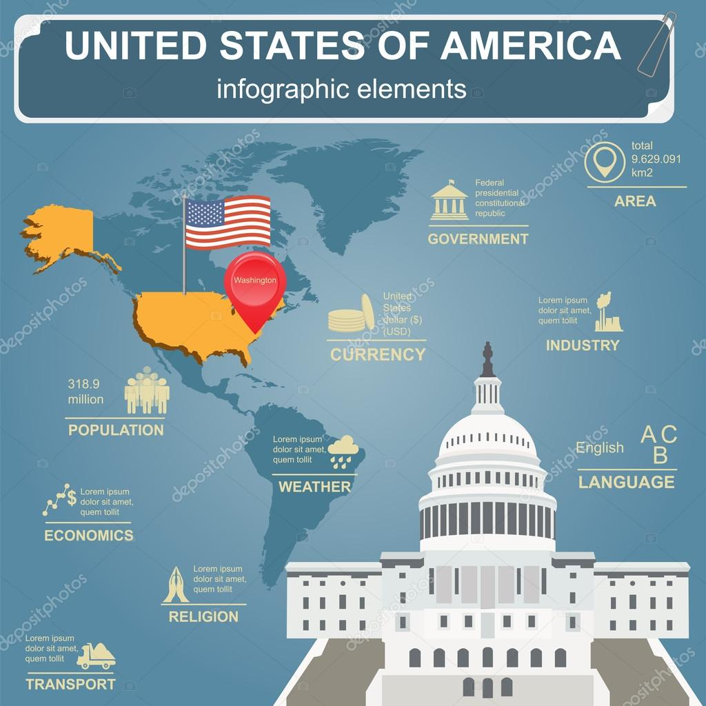 the federal system of the united states of america The united states of america is a federal republic consisting of fifty states, the district of columbia, and several overseas territories (including puerto rico, guam, the northern mariana islands, and.