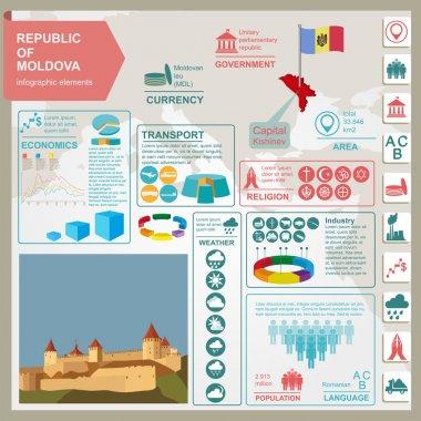 Moldova infographics, statistical data, sights