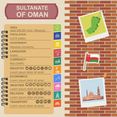 Sultanate of Oman infographics, statistical data, sights. Sultan