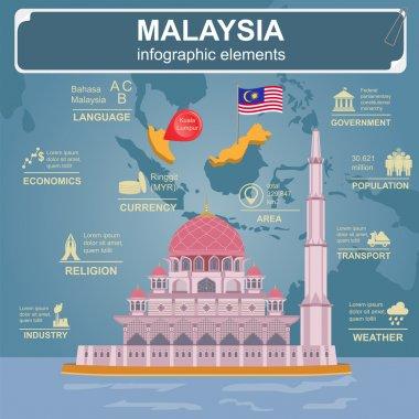 Malaysia  infographics, statistical data, sights.