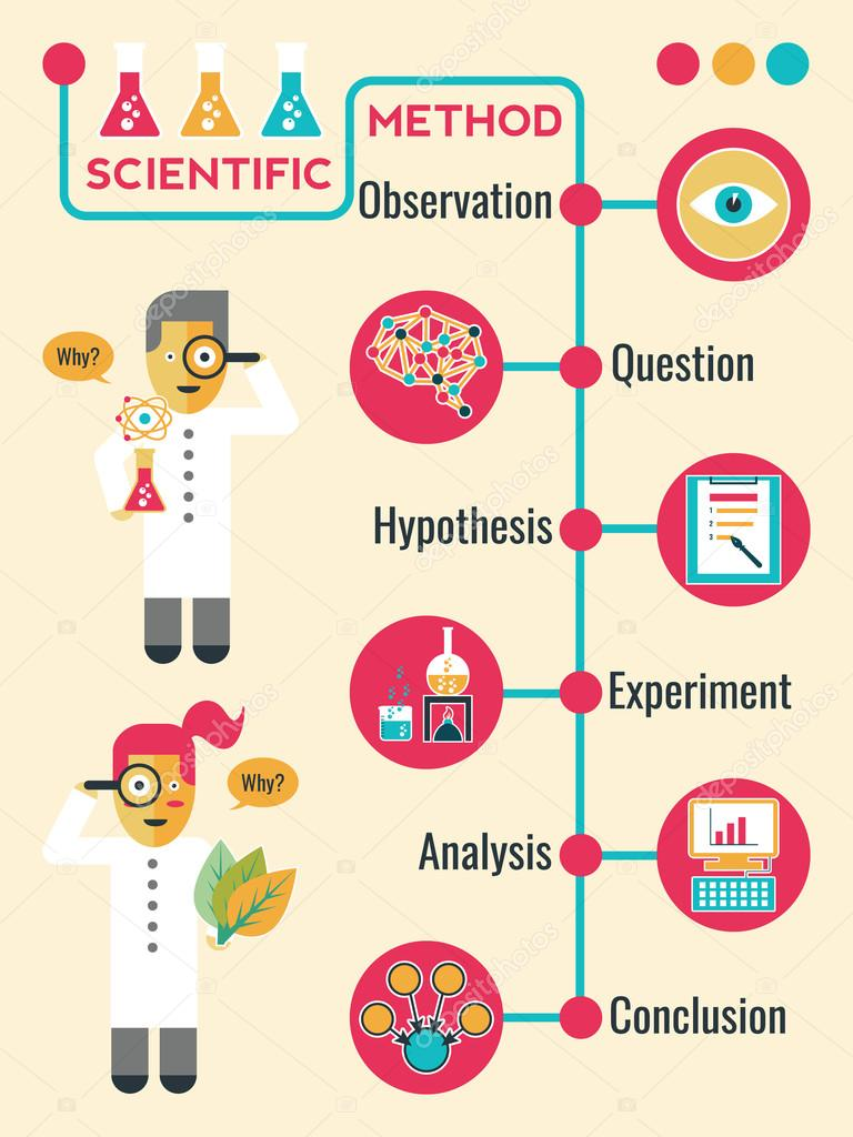 Synopsis scientific method and manpower planning