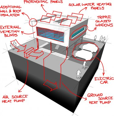 Diagram of a modern house with sketches of modern energy saving technologies over it clip art vector