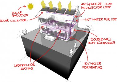 solar water heaters and floor heating and hand drawn notes house diagram