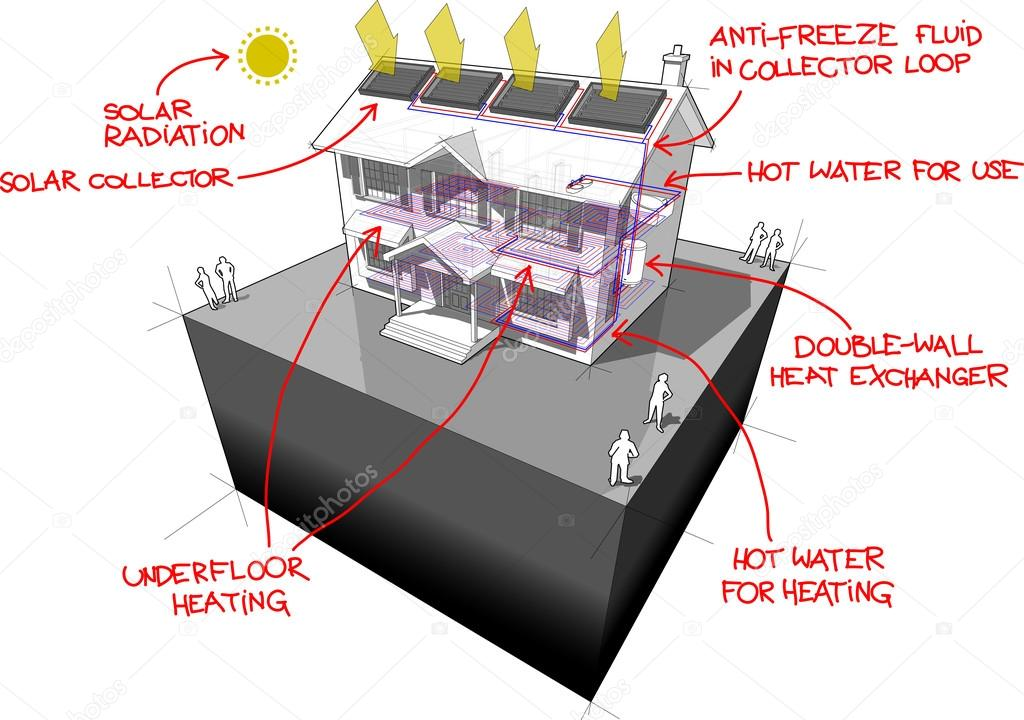 Solare Wasser-Heizungen sowie Fußbodenheizung und handgezeichnete ...