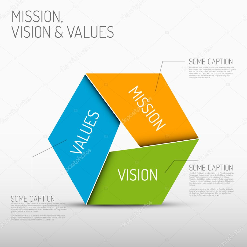 examining the mission vision and value statements of three organizations A vision statement is a vivid idealized description of a desired outcome that inspires, energizes and helps you create a mental picture of your target it could be a vision of a part of your life, or the outcome of a project or goal vision statements are often confused with mission statements, but they serve complementary purposes.