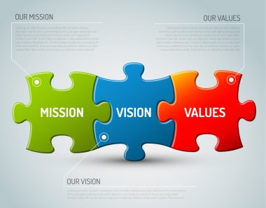 Vector illustration of Mission, vision and values diagram schema made from puzzle pieces stock vector