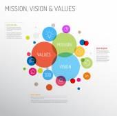 Diagram poslání, vize a hodnoty